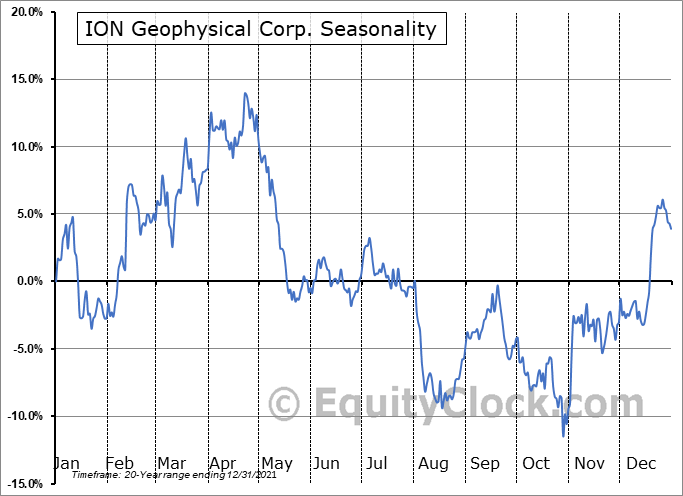 ION Geophysical Corp. (NYSE:IO) Seasonal Chart