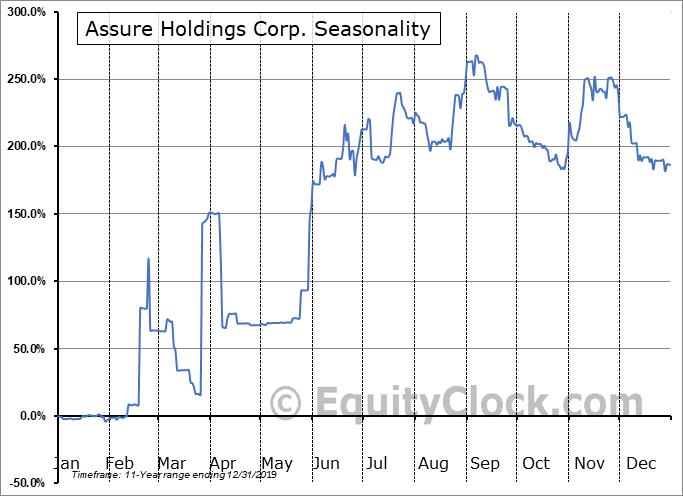 Assure Holdings Corp. (TSXV:IOM.V) Seasonal Chart