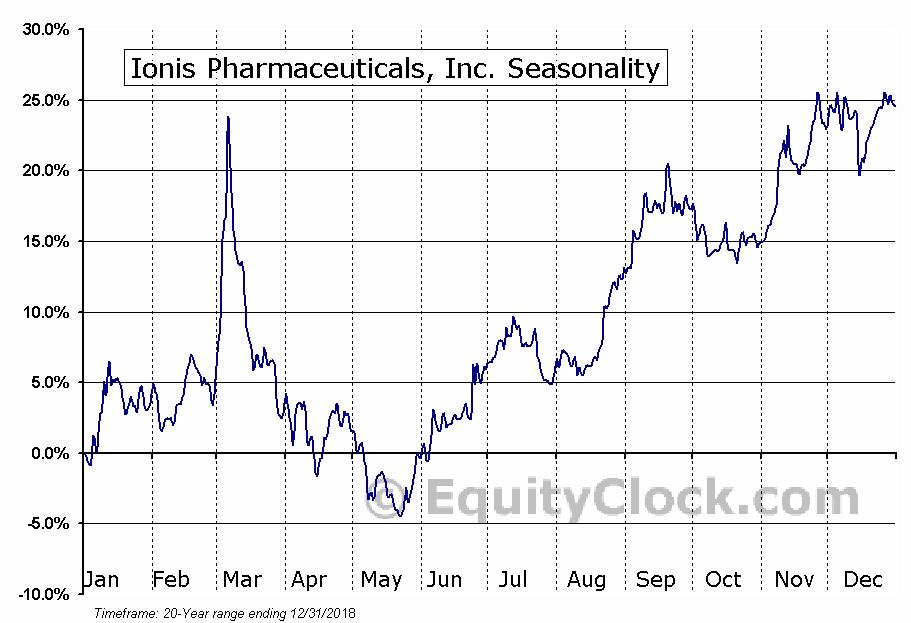Ionis Pharmaceuticals, Inc. (NASD:IONS) Seasonal Chart