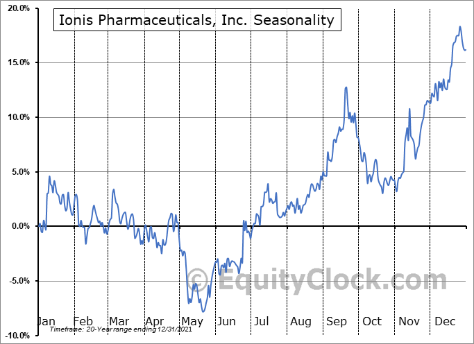 Ionis Pharmaceuticals, Inc. (NASD:IONS) Seasonal Chart