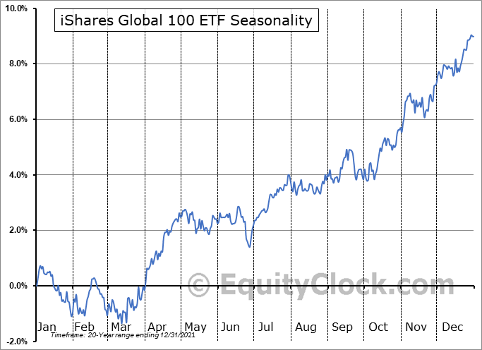 iShares Global 100 ETF (NYSE:IOO) Seasonal Chart