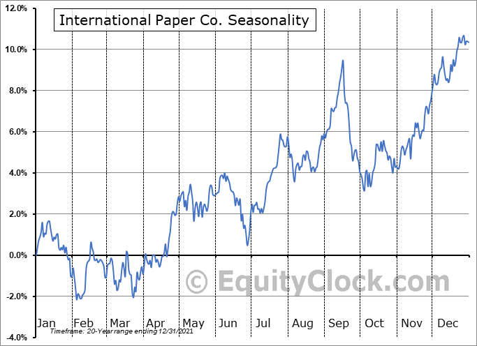 International Paper Co. (NYSE:IP) Seasonal Chart