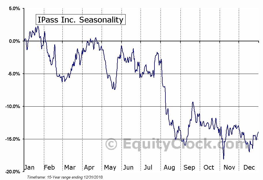 IPass Inc. (NASD:IPAS) Seasonal Chart