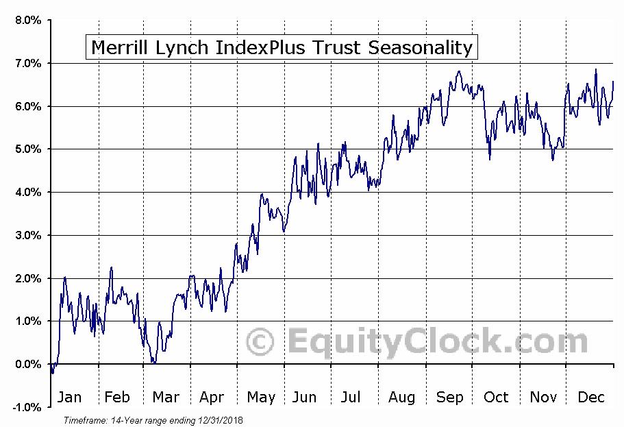 Merrill Lynch IndexPlus Trust (AMEX:IPB) Seasonal Chart