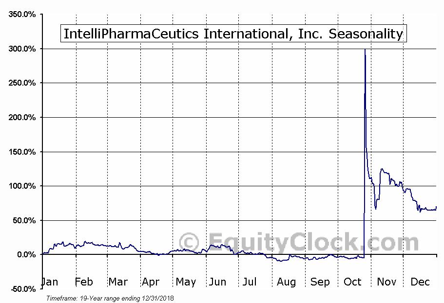IntelliPharmaCeutics International, Inc. (TSE:IPCI.TO) Seasonal Chart