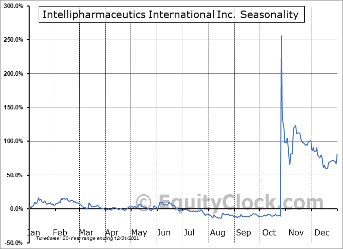 Intellipharmaceutics International Inc. (OTCMKT:IPCIF) Seasonal Chart