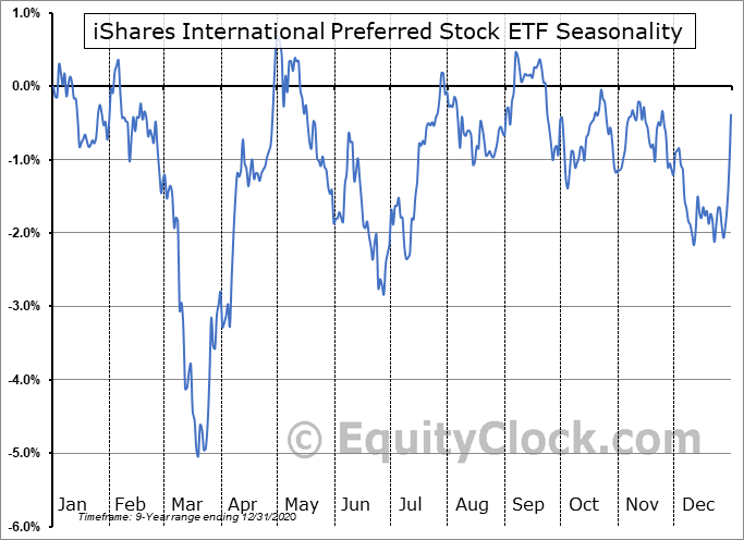 iShares International Preferred Stock ETF (AMEX:IPFF) Seasonal Chart
