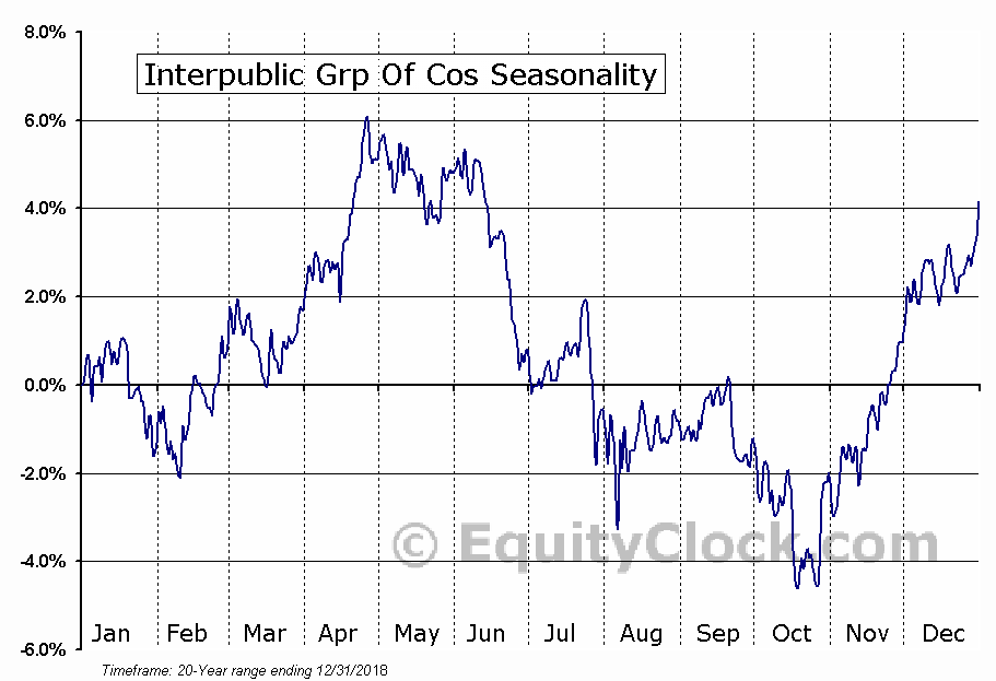 Interpublic Grp Of Cos (NYSE:IPG) Seasonal Chart