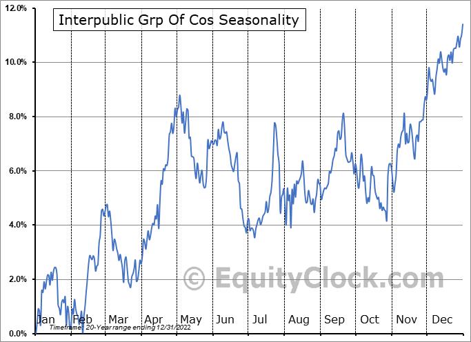 Interpublic Grp Of Cos (NYSE:IPG) Seasonal Chart