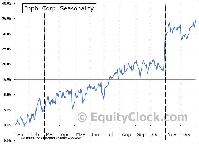 Inphi Corp. (NYSE:IPHI) Seasonal Chart