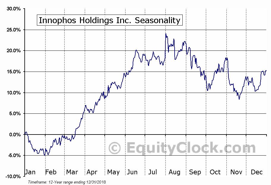 Innophos Holdings Inc. (NASD:IPHS) Seasonal Chart