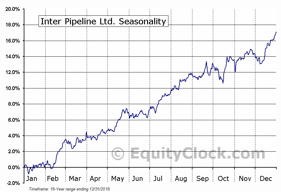Inter Pipeline Ltd. (TSE:IPL) Seasonal Chart