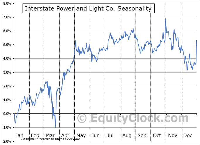 Interstate Power and Light Co. (NASD:IPLDP) Seasonal Chart