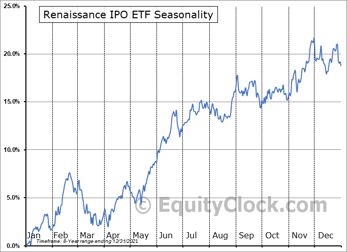 Renaissance IPO ETF (AMEX:IPO) Seasonal Chart