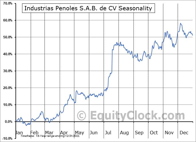 Industrias Penoles S.A.B. de CV  (OTCMKT:IPOAF) Seasonal Chart