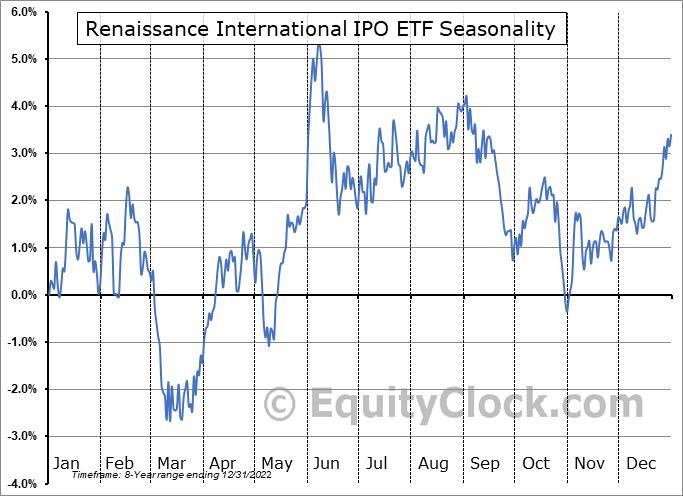 Renaissance International IPO ETF (AMEX:IPOS) Seasonal Chart