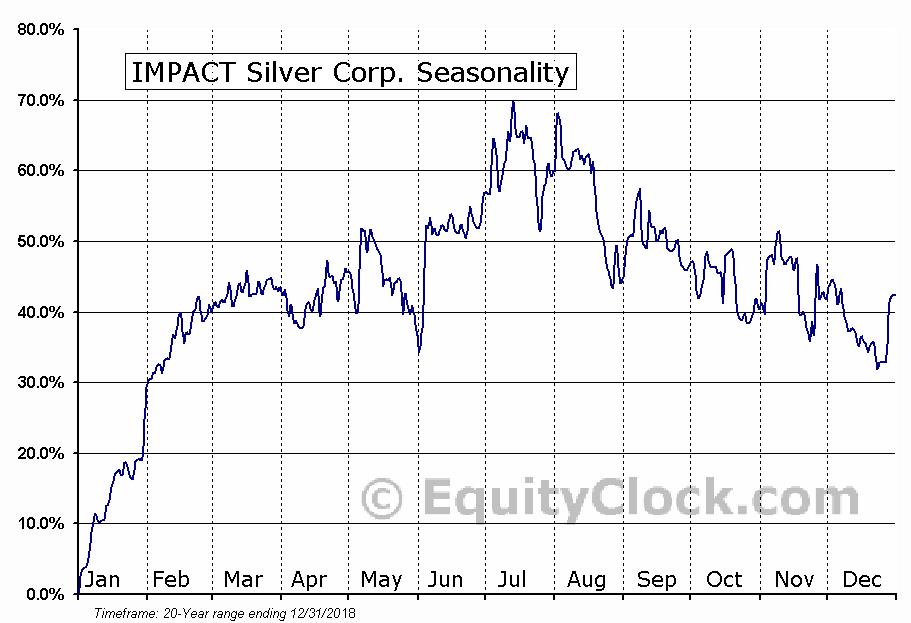 IMPACT Silver Corp. (TSXV:IPT) Seasonal Chart