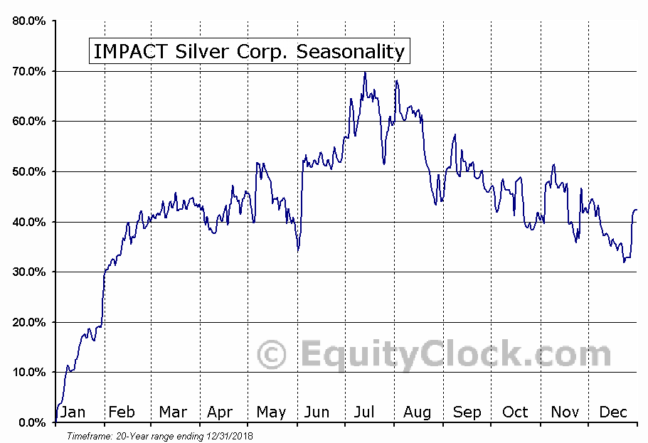 IMPACT Silver Corp. (TSXV:IPT.V) Seasonal Chart