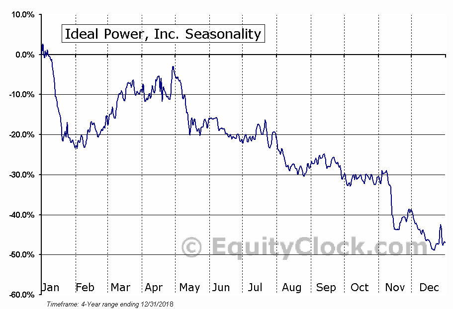 Ideal Power, Inc. (NASD:IPWR) Seasonal Chart
