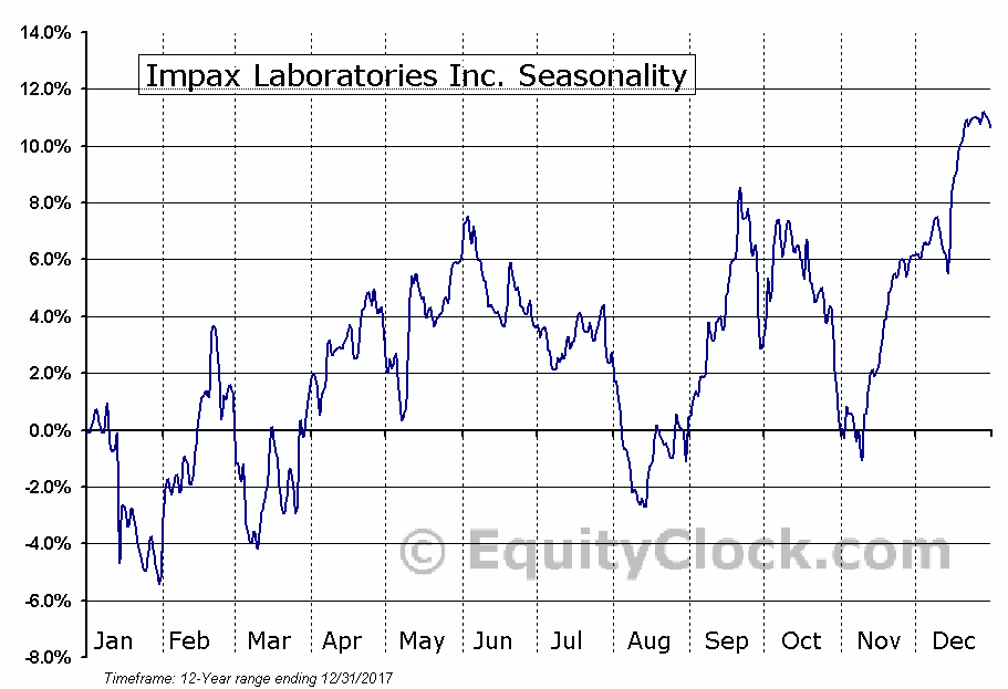 Impax Laboratories Inc. (NASD:IPXL) Seasonal Chart
