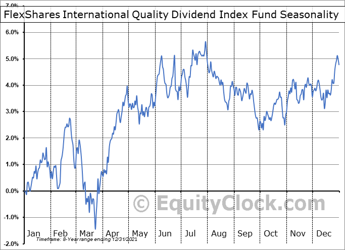 FlexShares International Quality Dividend Index Fund (AMEX:IQDF) Seasonal Chart