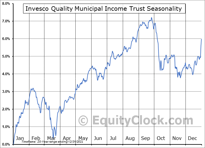 Invesco Quality Municipal Income Trust (NYSE:IQI) Seasonal Chart