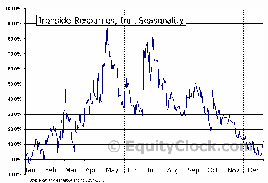 Ironside Resources, Inc. (TSXV:IRC) Seasonal Chart