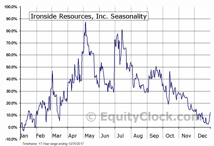 Ironside Resources, Inc. (TSXV:IRC) Seasonal Chart