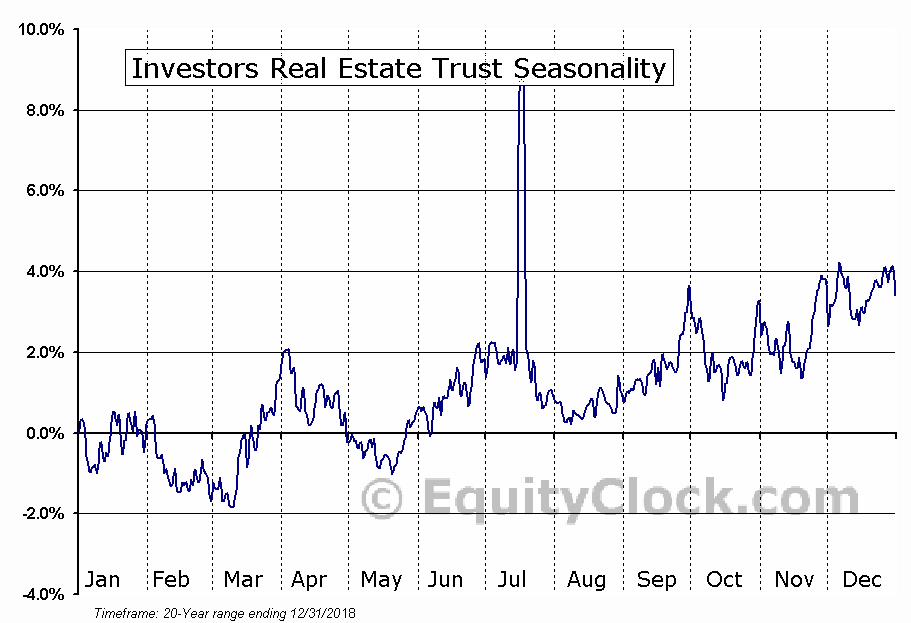 Investors Real Estate Trust (NYSE:IRET) Seasonal Chart
