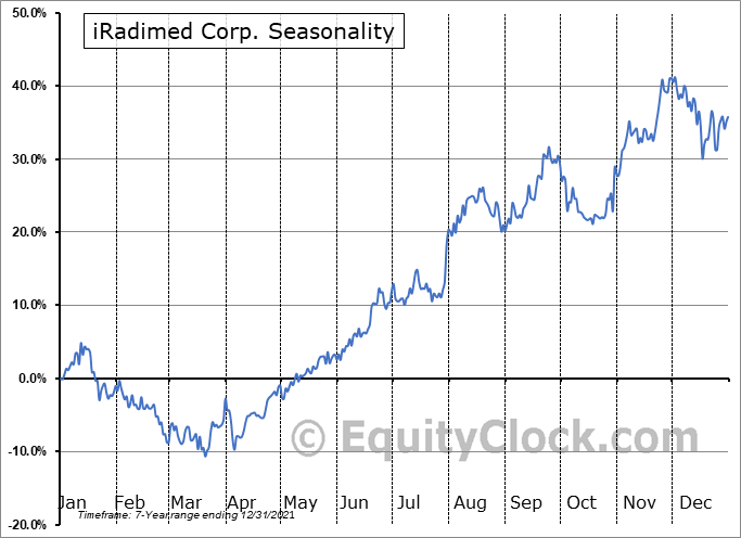 iRadimed Corp. (NASD:IRMD) Seasonal Chart