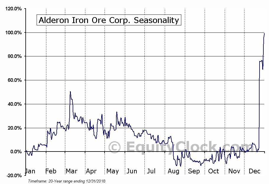 Alderon Iron Ore Corp. (TSE:IRON.TO) Seasonal Chart
