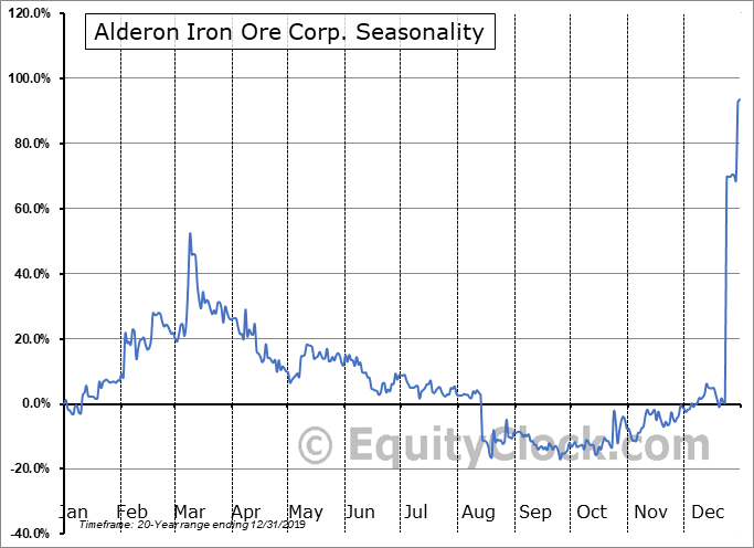 Alderon Iron Ore Corp. (TSE:IRON.TO) Seasonal Chart