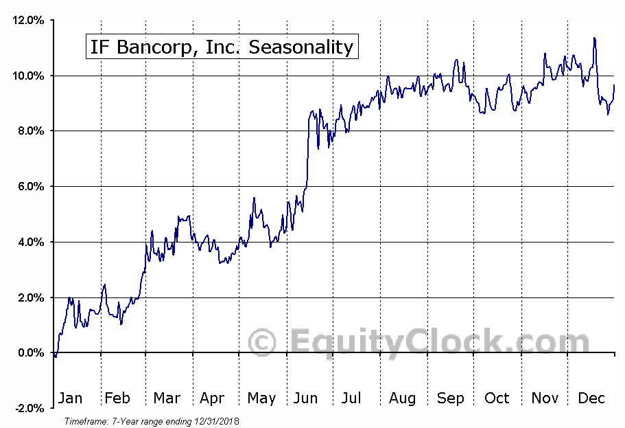 IF Bancorp, Inc. (NASD:IROQ) Seasonal Chart