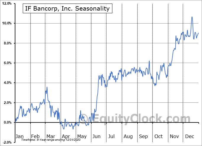IF Bancorp, Inc. (NASD:IROQ) Seasonal Chart