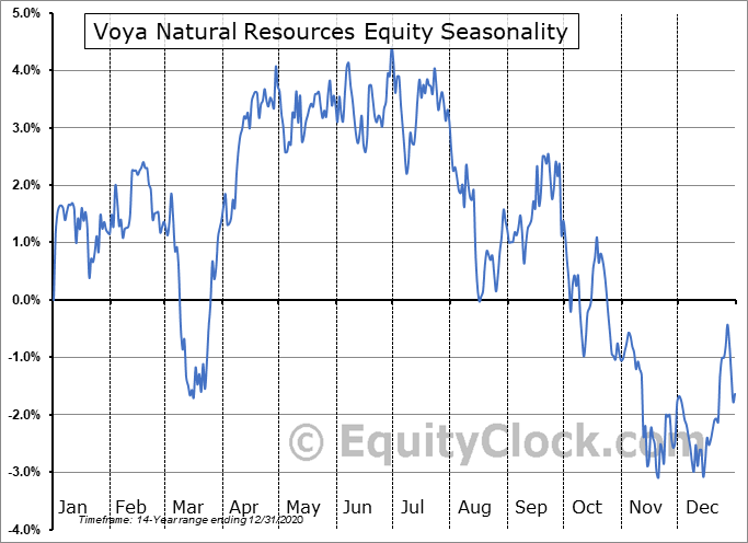 Voya Natural Resources Equity (NYSE:IRR) Seasonal Chart