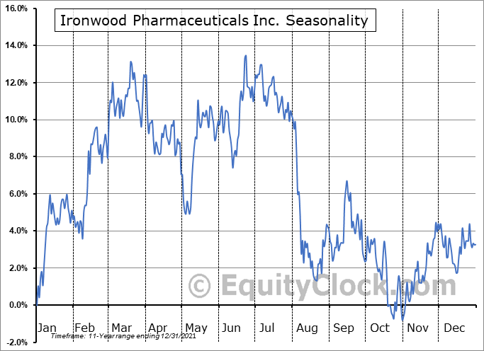 Ironwood Pharmaceuticals Inc. (NASD:IRWD) Seasonal Chart
