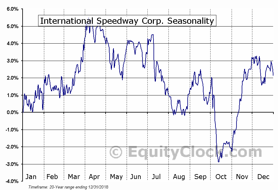 International Speedway Corp. (NASD:ISCA) Seasonal Chart