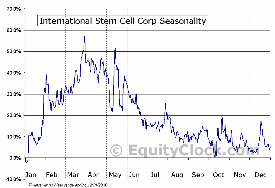 International Stem Cell Corp (OTCMKT:ISCO) Seasonal Chart