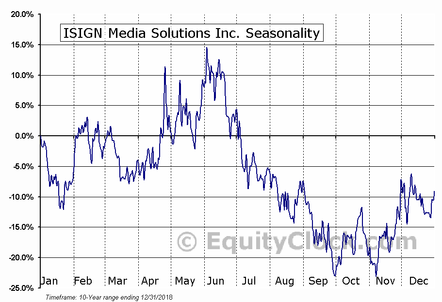 ISIGN Media Solutions Inc. (TSXV:ISD.V) Seasonal Chart