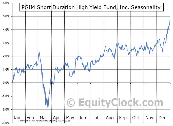 PGIM Short Duration High Yield Fund, Inc. (NYSE:ISD) Seasonal Chart