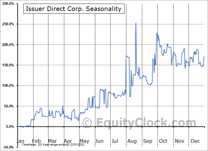 Issuer Direct Corp. (AMEX:ISDR) Seasonal Chart