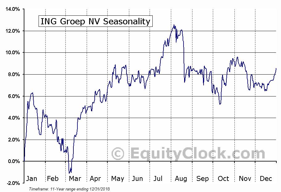 ING Groep NV (NYSE:ISF) Seasonal Chart
