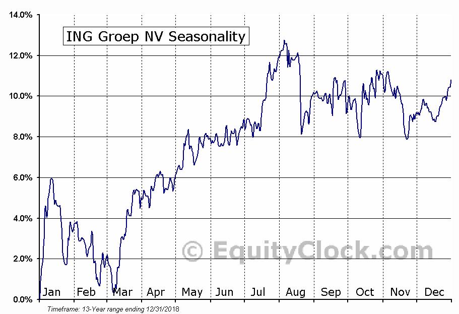 ING Groep NV (NYSE:ISG) Seasonal Chart