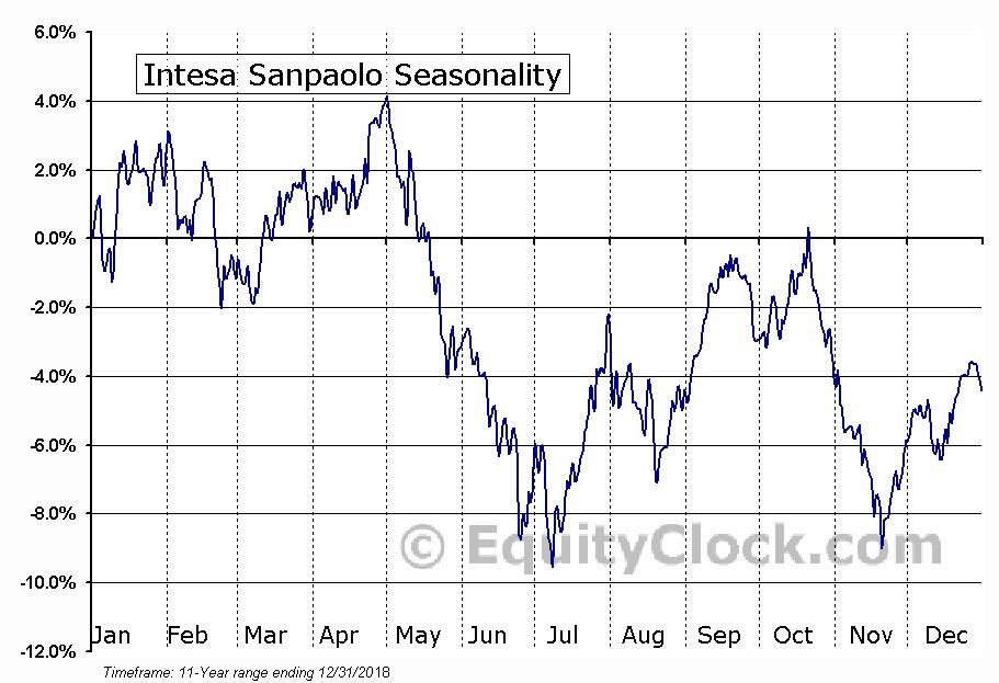 Intesa Sanpaolo (OTCMKT:ISNPY) Seasonal Chart