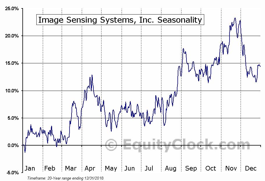 Image Sensing Systems, Inc. (NASD:ISNS) Seasonal Chart
