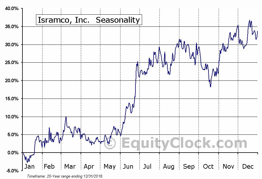 Isramco, Inc. (NASD:ISRL) Seasonal Chart