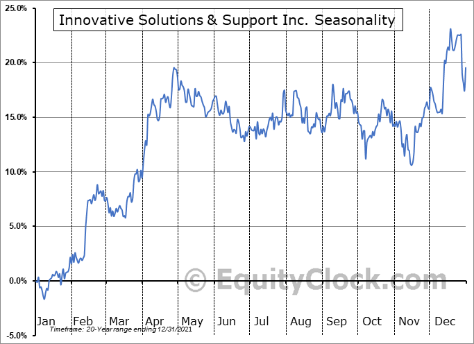 Innovative Solutions & Support Inc. (NASD:ISSC) Seasonal Chart
