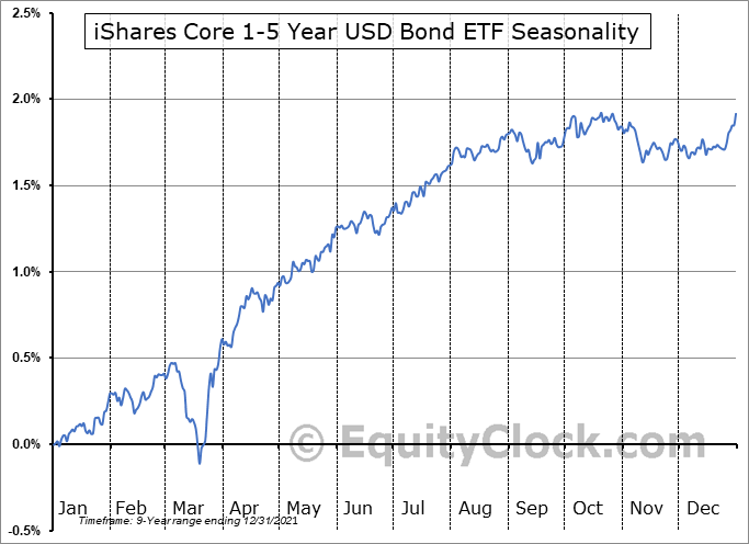 iShares Core 1-5 Year USD Bond ETF (NASD:ISTB) Seasonal Chart