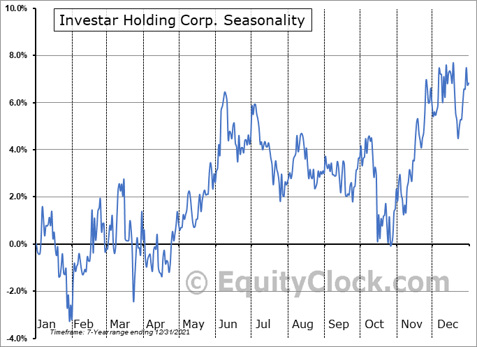 Investar Holding Corp. (NASD:ISTR) Seasonal Chart