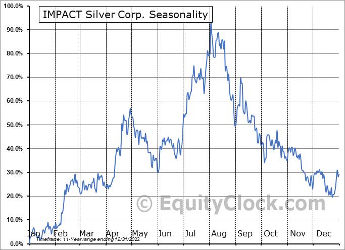 IMPACT Silver Corp. (OTCMKT:ISVLF) Seasonal Chart